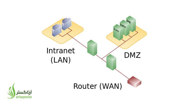 پیاده سازی DMZ با کریو کنترل