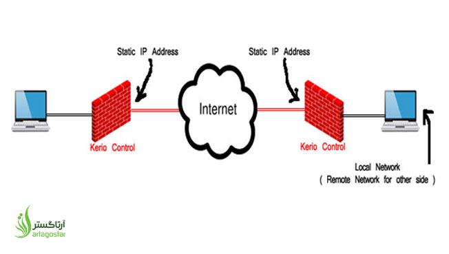 آموزش اتصال دو شبکه از طریق اینترنت با کریو کنترل ( Kerio Control )